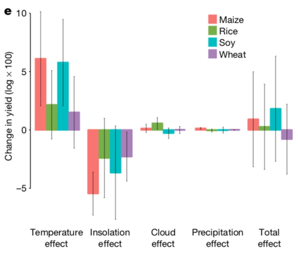 Changes to food crop yields by 2050 from solar radiation management. Nature